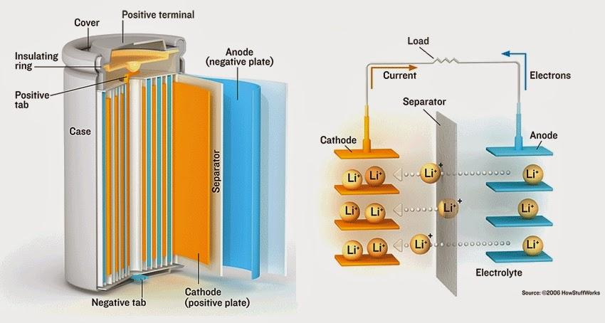 Bateria de íon-lítio convencional