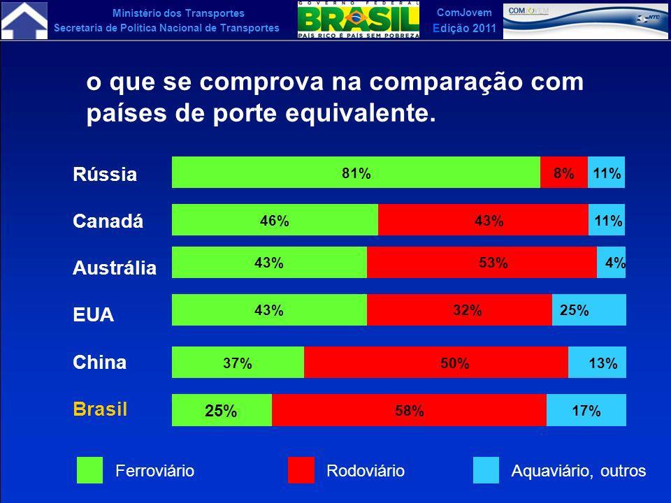 comparação modais de transportes em países