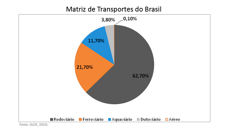 Gráfico mostrando matriz de transportes do Brasil