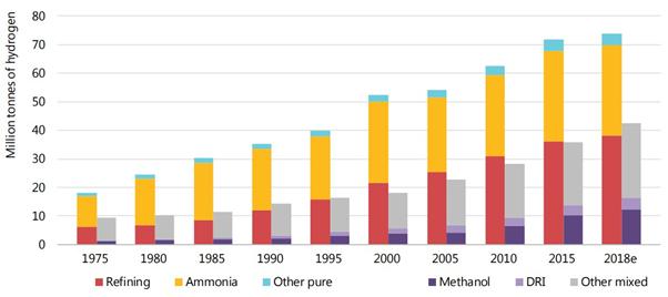 """Demanda anual global de hidrogênio desde 1975. """"Refino"""", """"Amônia"""" e """"outros puros"""" representam aplicações industriais que requerem hidrogênio de elevada pureza. Metanol, DRI (Direct Reduced Iron Steel) e """"outras misturas"""" representam aplicações industriais que utilizam hidrogênio como parte de uma mistura de gases. Fonte: IEA 2019"""