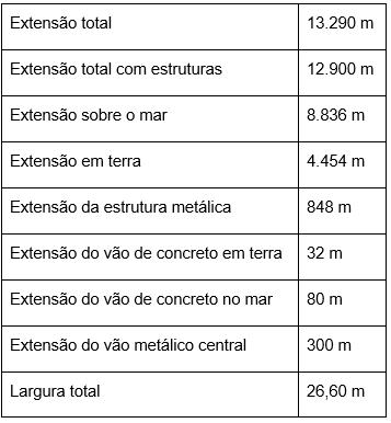 Tabela - principais extensões da ponte Rio-Niterói