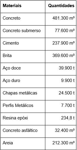 Tabela - quantidades de materiais envolvidos na construção da Ponte Rio-Niterói