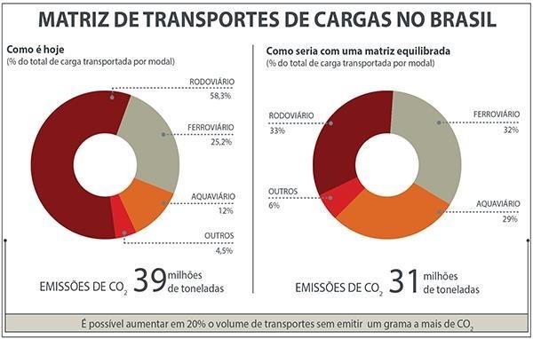 gráfico mostrando a matriz de transportes