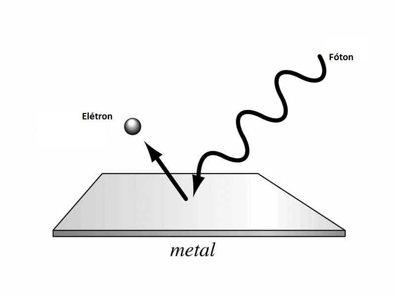 Representação do efeito fotoelétrico