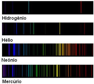 Exemplo de linhas espectrais para alguns elementos