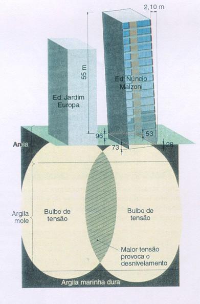 Desenhos demonstrando os bulbos de tensões provenientes das edificações