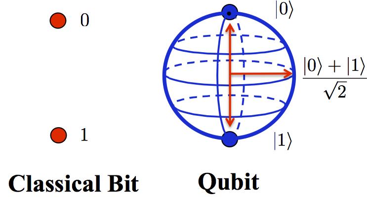 bit classico e quantico