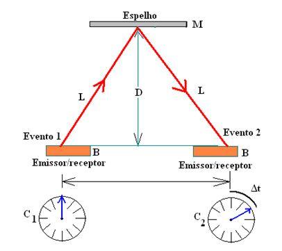 Referencial na estação, Teoria Restrita da Relatividade