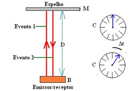 Referencial dentro do trem, Teoria Restrita da Relatividade