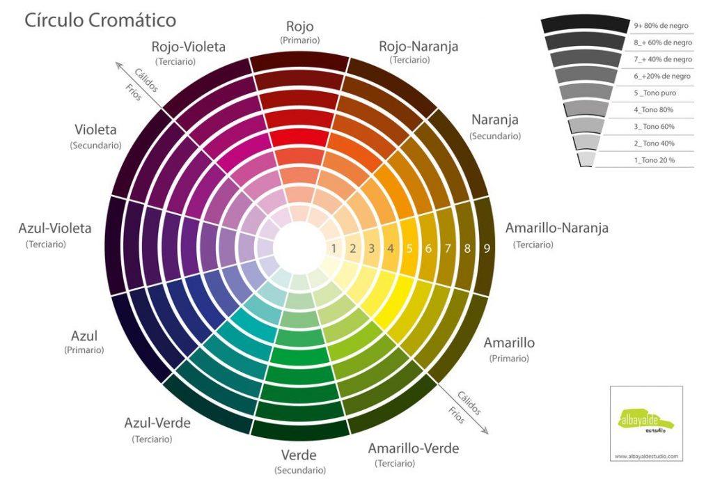 Círculo Cromático: entenda o que é e como isto se aplica aos projetos de Arquitetura e Design de Interiores