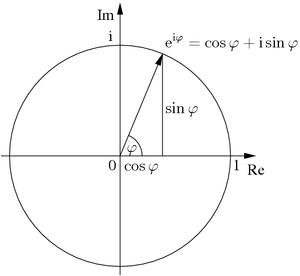 Fórmula de Euler no plano dos números complexos