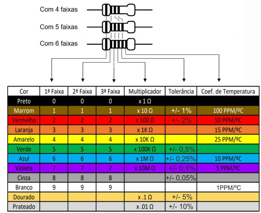 Tabela de cores de resistores.