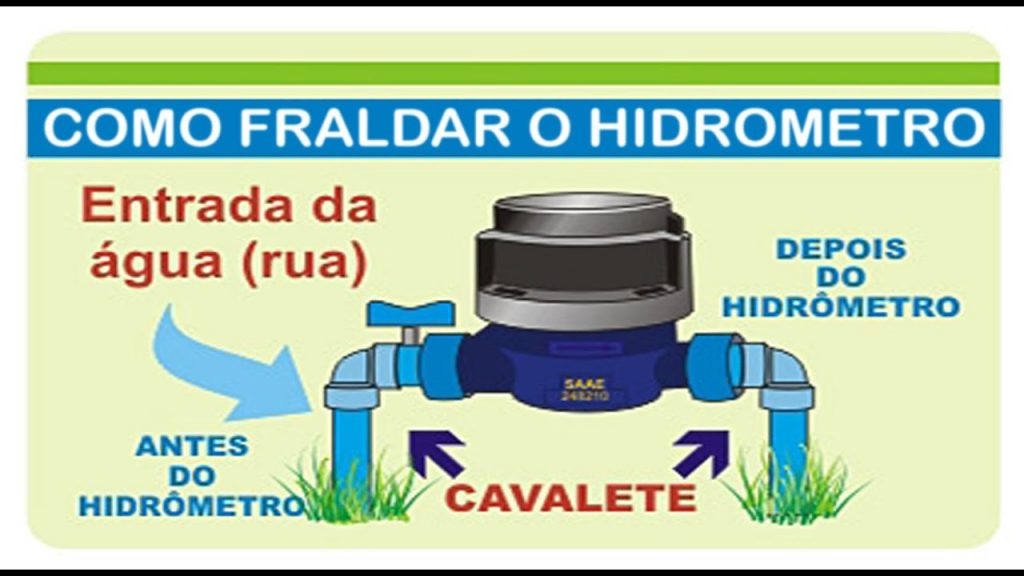 ligação hidráulica